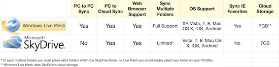 SkyDrive Live Mesh Features Comparison
